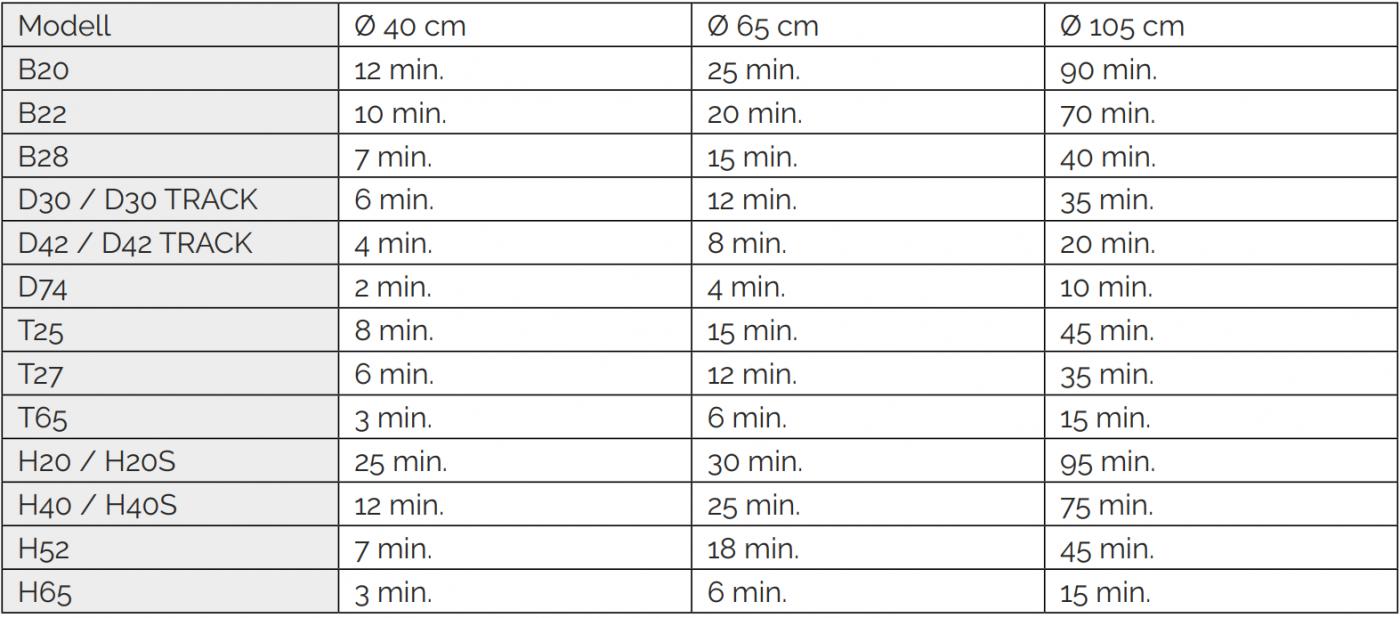 Zeit Aufwand Tabelle Baumstumpf entfernen in Minuten